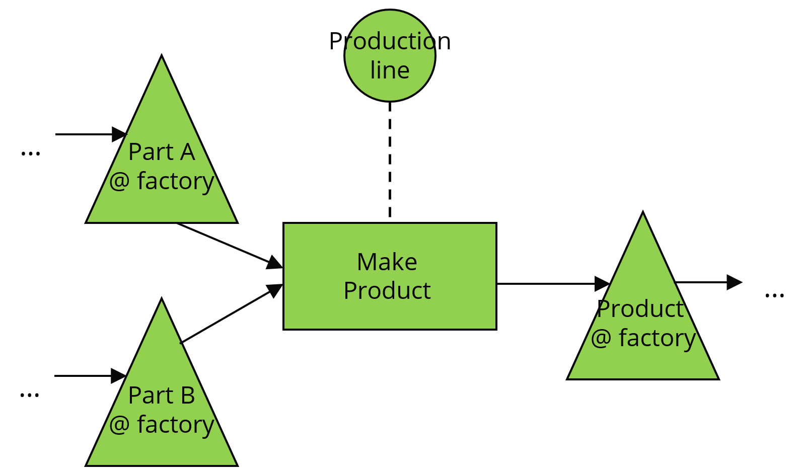 Modeling - Manufacturing operation
